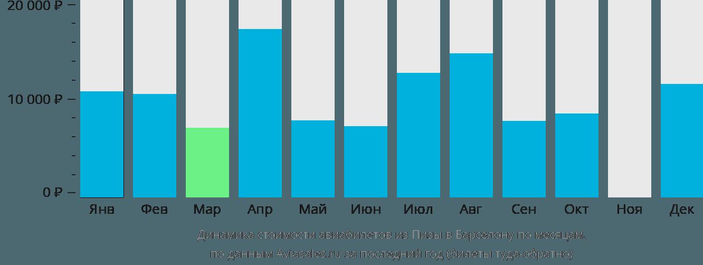 Динамика стоимости авиабилетов из Пизы в Барселону по месяцам