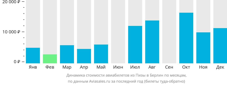 Динамика стоимости авиабилетов из Пизы в Берлин по месяцам