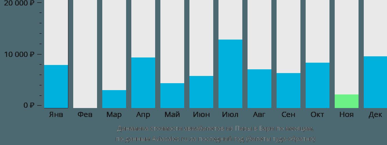 Динамика стоимости авиабилетов из Пизы в Бари по месяцам