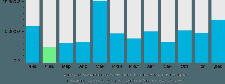 Динамика стоимости авиабилетов из Пизы в Брюссель по месяцам