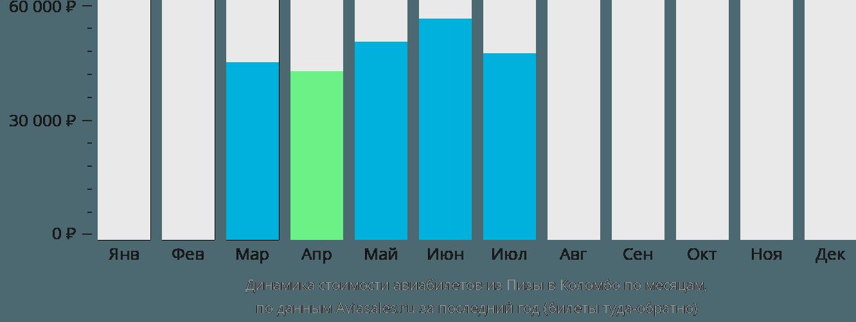 Динамика стоимости авиабилетов из Пизы в Коломбо по месяцам