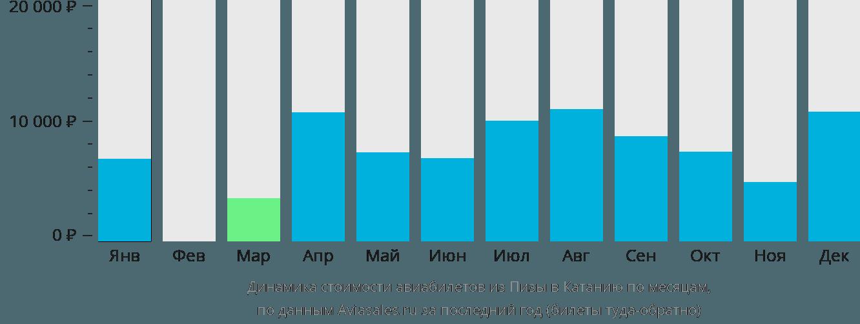 Динамика стоимости авиабилетов из Пизы в Катанию по месяцам
