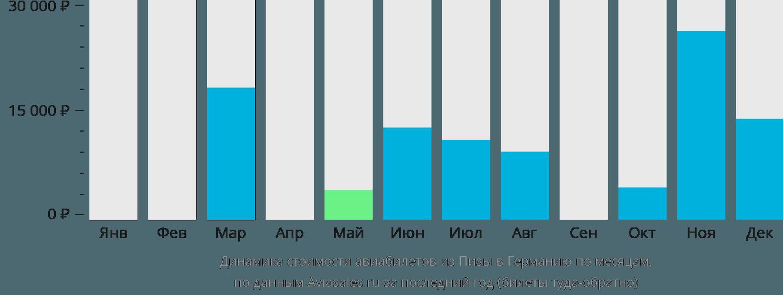 Динамика стоимости авиабилетов из Пизы в Германию по месяцам