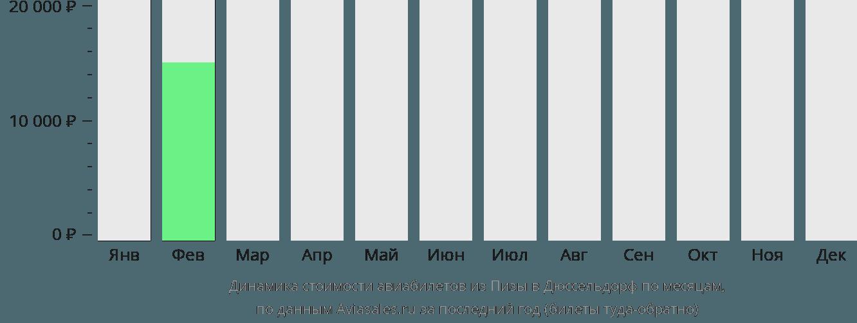 Динамика стоимости авиабилетов из Пизы в Дюссельдорф по месяцам