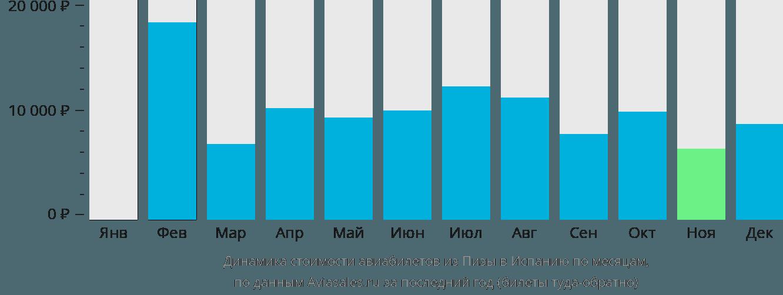 Динамика стоимости авиабилетов из Пизы в Испанию по месяцам
