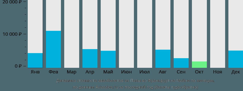 Динамика стоимости авиабилетов из Пизы во Франкфурт-на-Майне по месяцам