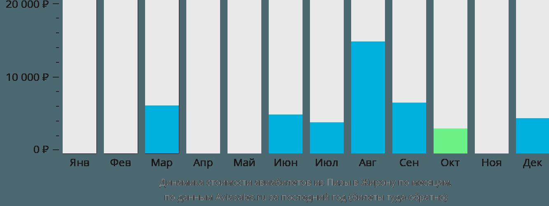 Динамика стоимости авиабилетов из Пизы в Жирону по месяцам