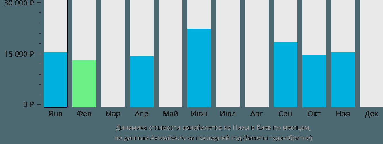 Динамика стоимости авиабилетов из Пизы в Киев по месяцам