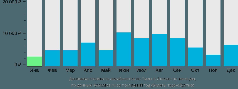 Динамика стоимости авиабилетов из Пизы в Италию по месяцам