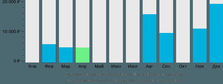 Динамика стоимости авиабилетов из Пизы в Краков по месяцам