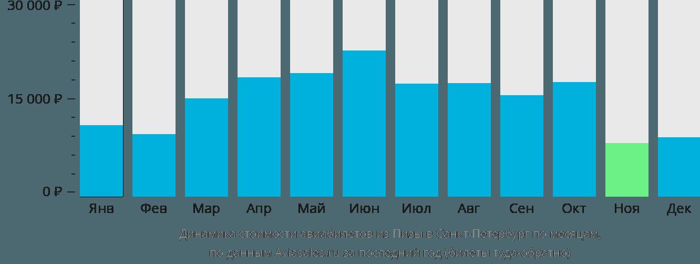 Динамика стоимости авиабилетов из Пизы в Санкт-Петербург по месяцам