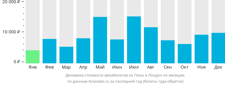 Динамика стоимости авиабилетов из Пизы в Лондон по месяцам