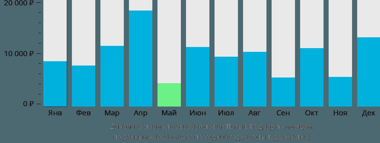 Динамика стоимости авиабилетов из Пизы в Мадрид по месяцам