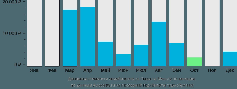 Динамика стоимости авиабилетов из Пизы на Мальту по месяцам