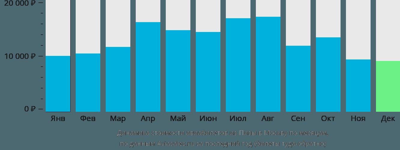Динамика стоимости авиабилетов из Пизы в Москву по месяцам