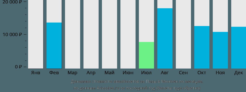 Динамика стоимости авиабилетов из Пизы в Мюнхен по месяцам