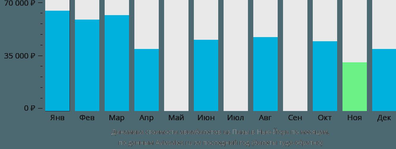 Динамика стоимости авиабилетов из Пизы в Нью-Йорк по месяцам