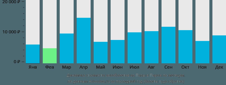 Динамика стоимости авиабилетов из Пизы в Париж по месяцам