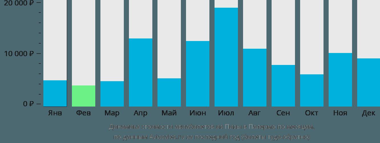 Динамика стоимости авиабилетов из Пизы в Палермо по месяцам