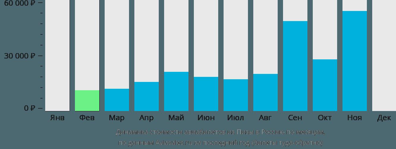 Динамика стоимости авиабилетов из Пизы в Россию по месяцам