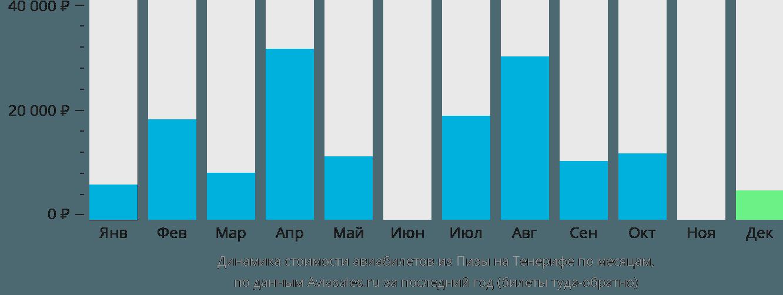 Динамика стоимости авиабилетов из Пизы на Тенерифе по месяцам