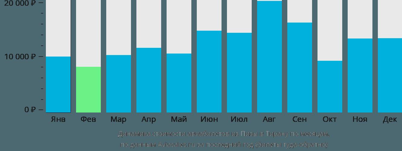 Динамика стоимости авиабилетов из Пизы в Тирану по месяцам