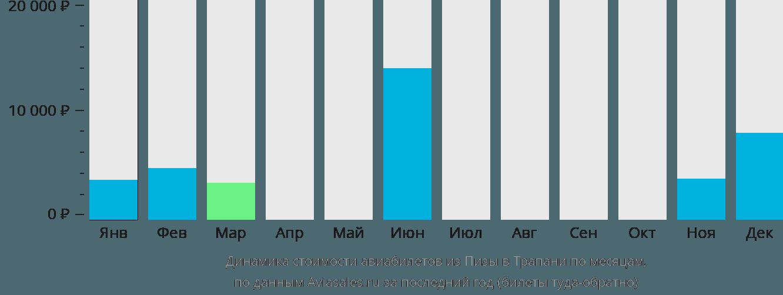 Динамика стоимости авиабилетов из Пизы в Трапани по месяцам