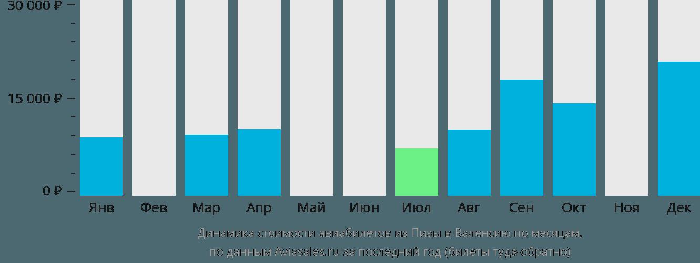 Динамика стоимости авиабилетов из Пизы в Валенсию по месяцам