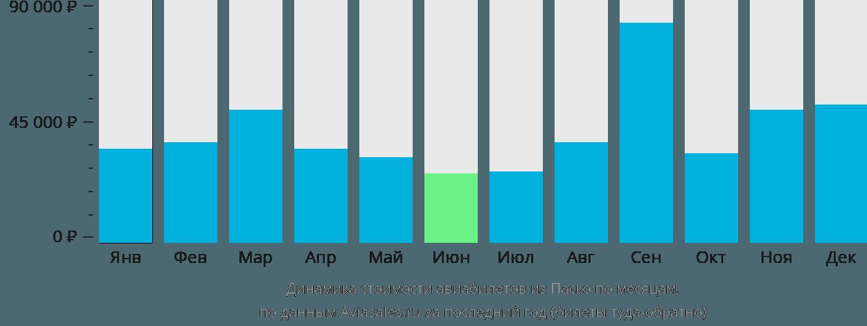 Динамика стоимости авиабилетов из Паско по месяцам