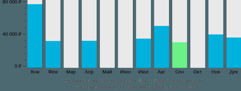 Динамика стоимости авиабилетов из Паско в Гвадалахару по месяцам