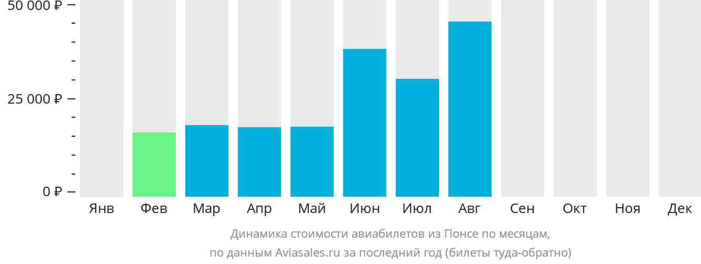 Динамика стоимости авиабилетов из Понсе по месяцам