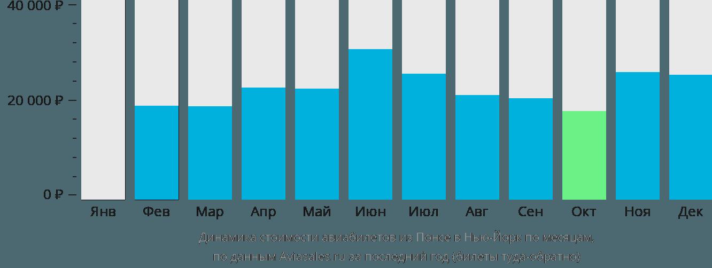 Динамика стоимости авиабилетов из Понсе в Нью-Йорк по месяцам