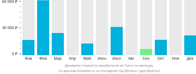 Динамика стоимости авиабилетов из Пасто по месяцам
