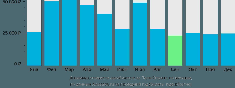 Динамика стоимости авиабилетов из Палм-Спрингса по месяцам