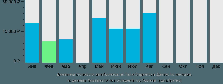 Динамика стоимости авиабилетов из Палм-Спрингса в Даллас по месяцам