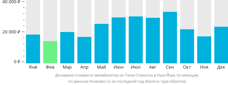 Динамика стоимости авиабилетов из Палм-Спрингса в Нью-Йорк по месяцам