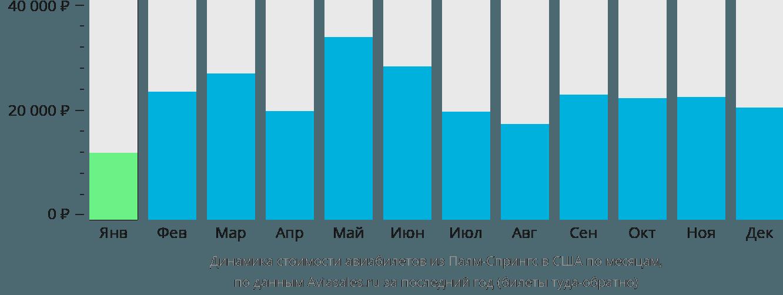 Динамика стоимости авиабилетов из Палм-Спрингс в США по месяцам
