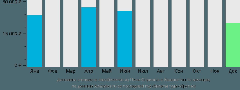 Динамика стоимости авиабилетов из Палм-Спрингса в Вашингтон по месяцам