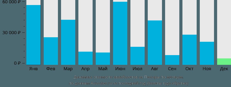 Динамика стоимости авиабилетов из Пескары по месяцам