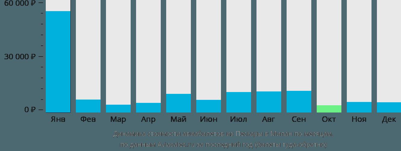 Динамика стоимости авиабилетов из Пескары в Милан по месяцам