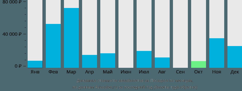 Динамика стоимости авиабилетов из Посадаса по месяцам