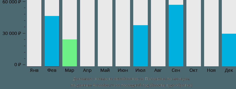 Динамика стоимости авиабилетов из Полокване по месяцам
