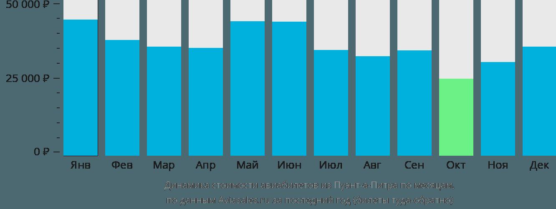 Динамика стоимости авиабилетов из Пуэнт-а-Питра по месяцам
