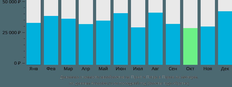 Динамика стоимости авиабилетов из Пуэнт-а-Питра в Париж по месяцам