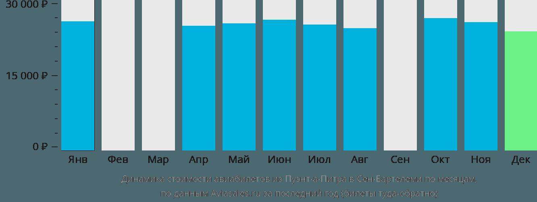 Динамика стоимости авиабилетов из Пуэнт-а-Питра в Сен-Бартелеми по месяцам
