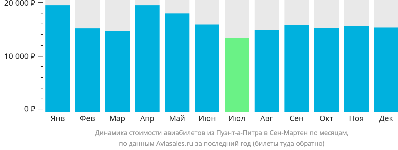 Динамика стоимости авиабилетов из Пуэнт-а-Питра в Сен-Мартен по месяцам