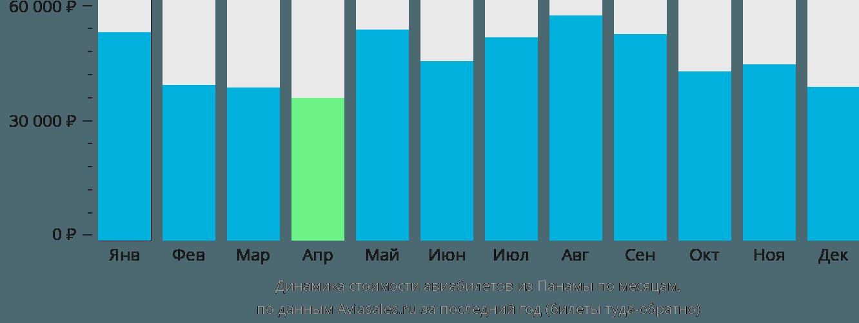 Динамика стоимости авиабилетов из Панамы по месяцам