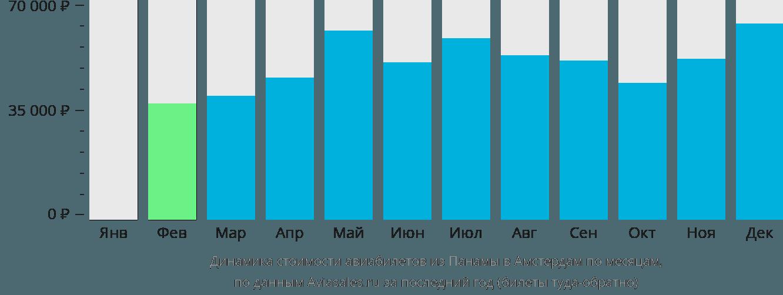 Динамика стоимости авиабилетов из Панамы в Амстердам по месяцам