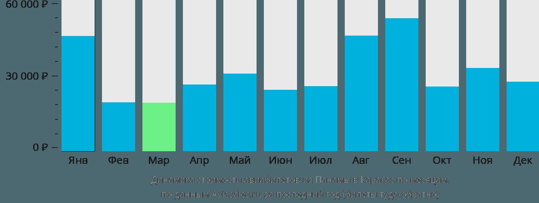 Динамика стоимости авиабилетов из Панамы в Каракас по месяцам