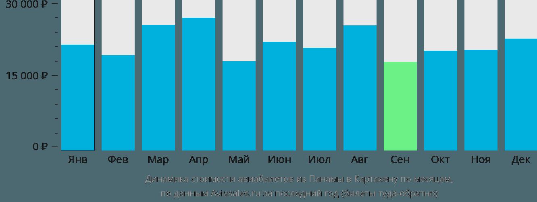 Динамика стоимости авиабилетов из Панамы в Картахену по месяцам